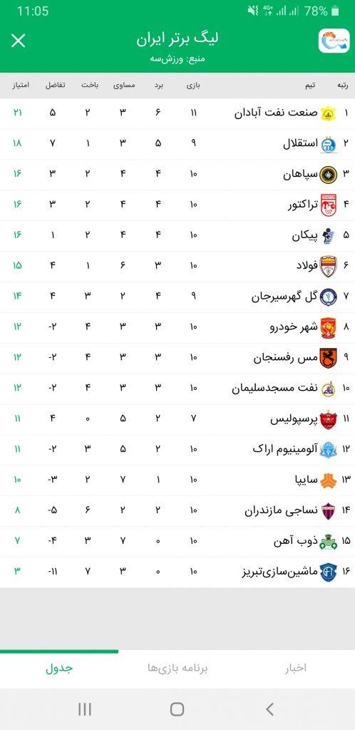 جدول رده بندی لیگ برتر فوتبال ایران ، اپلیکیشن خبرخوان فوتبالی پاتوپ
